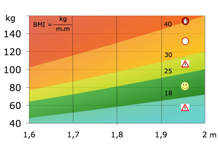 BMI tabuľka